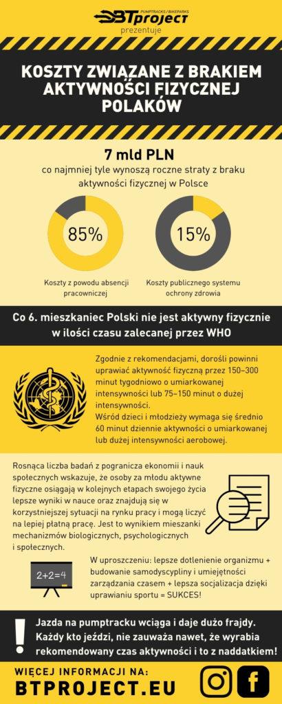 Infografika - koszty związane z brakiem aktywności fizycznej w Polsce